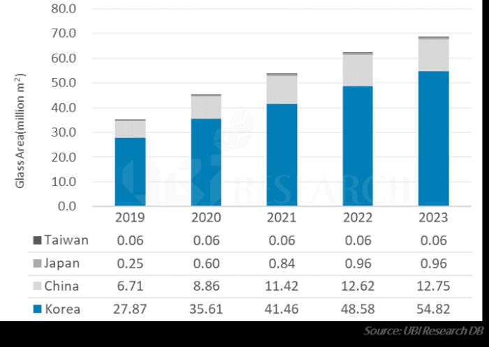 표. 국가별 OLED 생산능력(기판면적 기준) 전망 (자료=유비리서치)
