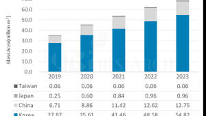 """유비리서치 """"OLED 생산면적 2023년 2배로 커져"""""""