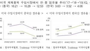 """""""미·중 무역분쟁으로 대미 수출 '반사이익' 본다"""""""