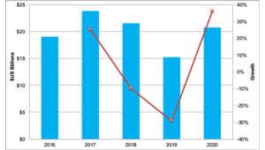 "DSCC ""2020년 디스플레이 장비 투자 세번째로 큰 해 될 것"""