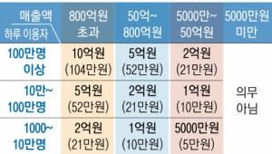 """SW공제조합 """"보험보다 공제""""…개인정보보호 손해배상책임 상품 7월 출시"""
