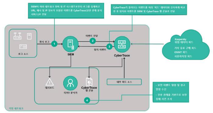 카스퍼스키랩, 위협 인텔리전스 분석을 간소화