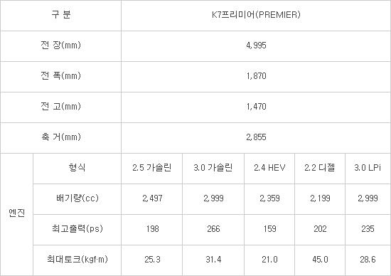 기아차 'K7 프리미어' 이름만 남기고 엔진·디자인·첨단사양 싹 바꿨다