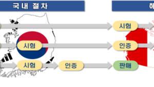 한-캐나다 전자파 적합성평가 상호인정협정(MRA) 2단계 발효