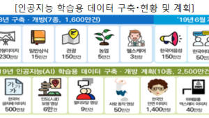 {htmlspecialchars(NIA, 인공지능 학습용 한국어 데이터 250만개 공개)}