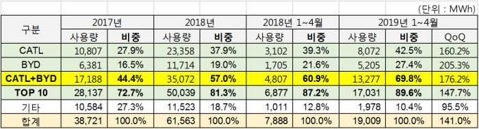 2019년 1~4월 중국 전기차 배터리 업계 현황. (자료=SNE리서치)