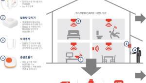 한국케이블텔레콤 '홀로 어르신 케어서비스' 우체국 판매
