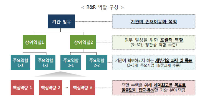 출연연 R&R 역할구성