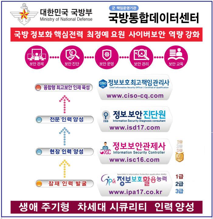 한국사이버감시단, 국방통합데이터센터 사이버보안 역량 강화 시행
