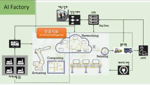 [이슈분석]'AI 팩토리' 구축땐 제조업 부가가치·노동생산성 개선