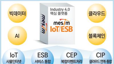 [2019 상반기 인기상품]고객만족-메타빌드/미들웨어SW 'MESIM IoT·ESB 플랫폼'