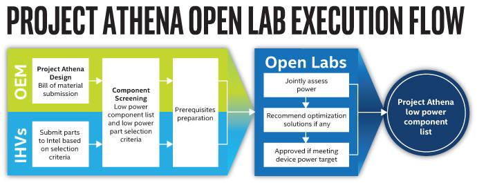 인텔 아테나 프로젝트 오픈 랩 실행 과정. <사진=인텔>