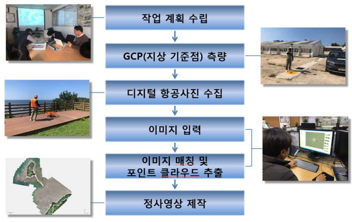 측량드론을 이용한 갯벌 영상 제작 프로세스. [자료:국립공원공단]