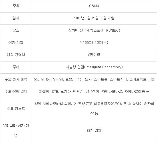 글로벌 5G 리더는?...'MWC19 상하이'서 사흘간 기술 경쟁