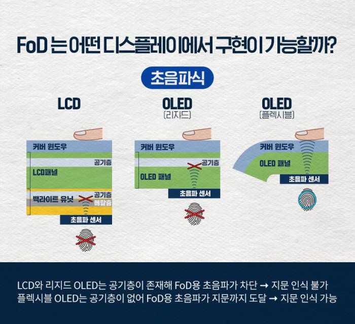디스플레이 종류별 FoD 기술 설명 (자료= 삼성디스플레이 뉴스룸)