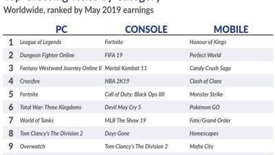 모바일 넘어서는 경쟁력…여전히 잘나가는 PC게임 '던파·크파'