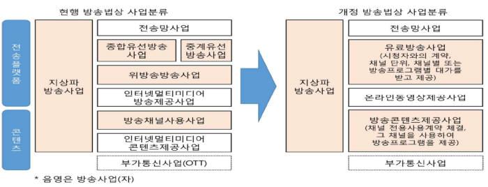 """'OTT' 방송사업자 아닌 별도 사업자로 재분류···""""최소 규제원칙 적용"""""""