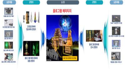 구미-익산, 홀로그램 기술개발사업 예타 통과