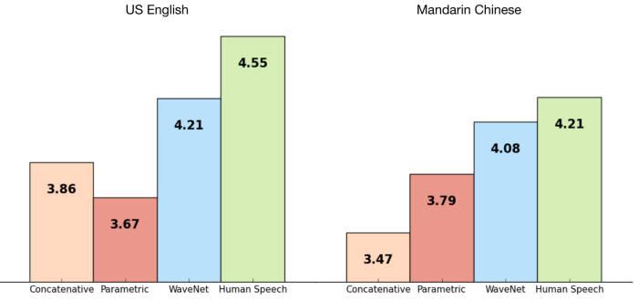 기존 TTS 방식이 4점 미만인 것에 비해 웨이브넷은 영문에서 4.21 중국어(북경어)에서 4.08점을 기록하며 녹음된 실제 목소리에 근접했다. [사진=구글 딥마인드]
