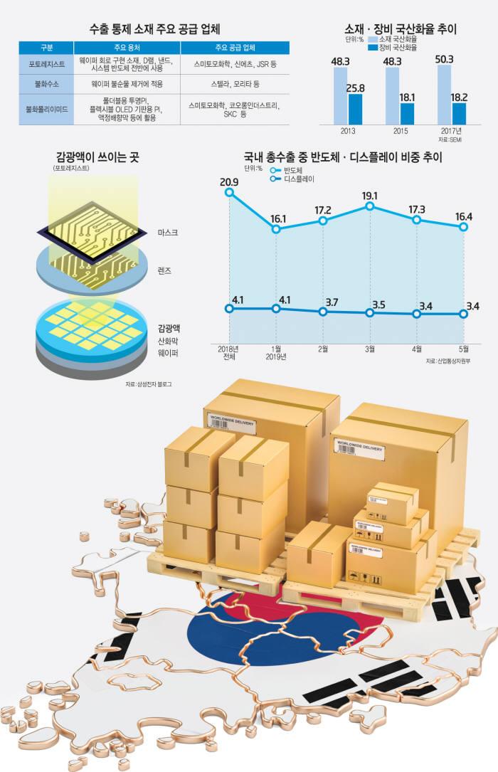 [이슈분석] 日, 한국 산업 핵심만 노렸다