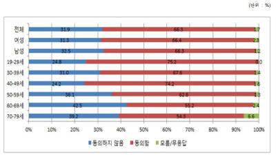 """[데이터 뉴스]""""3명 중 2명, 비혈연도 가족으로 인정"""""""