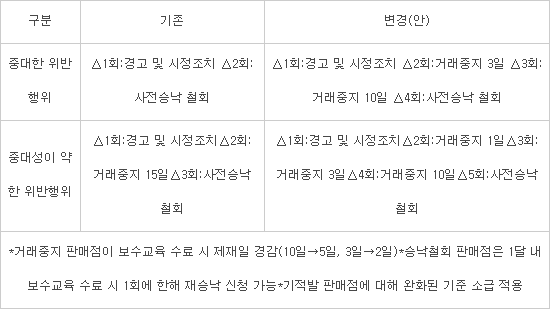 사전승낙 철회기준 완화···중대 위반행위 2회→4회 시 철회