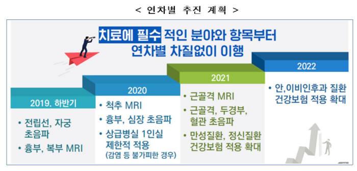 건강보험 보장성 강화 정책 연차별 추진 계획