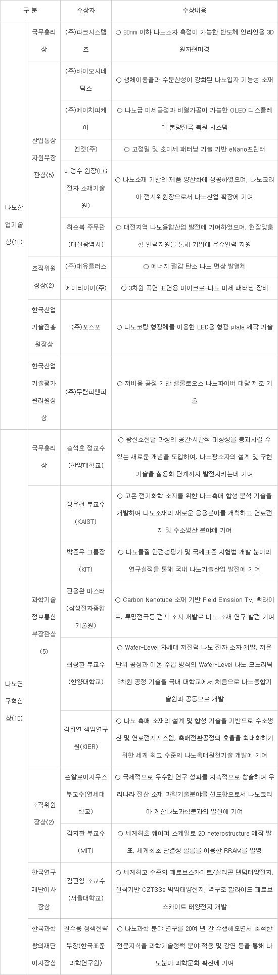 [나노코리아 2019]'나노코리아 어워드' 국무총리상