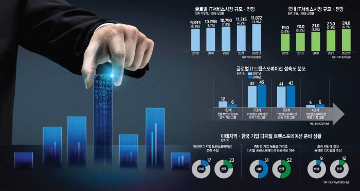 [이슈분석] IT서비스 기업, 위상 높아지는 이유는