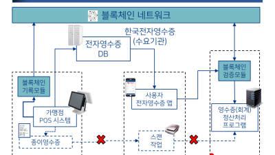 마크애니, 과기부 '블록체인 기반 전자영수증 유통서비스사업' 수주