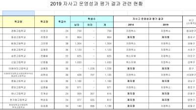 서울시교육청, 서울지역 13개 자사고 중 8곳 지정 취소 ... 평가 점수는 비공개