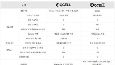 라잇텍, 웹그리드 솔루션 보급형 제품 '큐셀 싱글' 출시…중소SI 시장 타깃