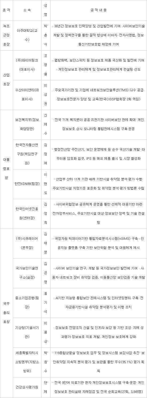 """""""정부 8대 혁신성장 산업 설계부터 보안 필수화"""""""