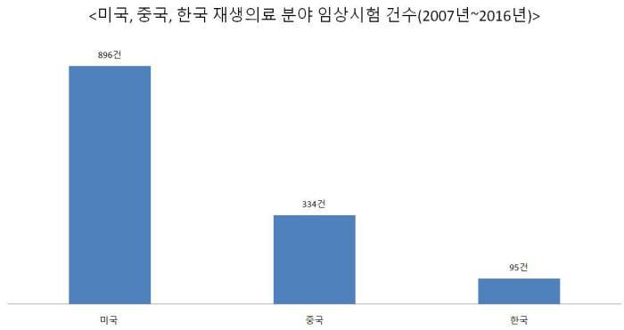 미, 중, 한국 재생의료 분야 임상시험 건수(자료: 보건산업진흥원)