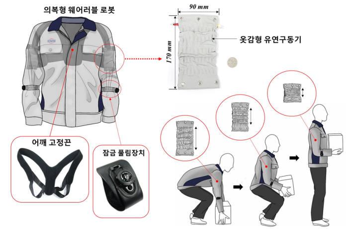 기계연이 옷감형 유연구동기를 이용해 구현한 옷감형 웨어러블 로봇