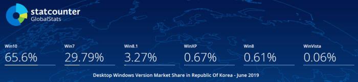 6월 말 기준 국내 윈도 OS별 점유율. 스탯카운터 제공