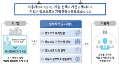 자율에 맡긴 '정보보호공시제도' 지지부진...4년간 25개 기업만 참여