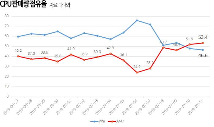 """다나와 """"AMD, CPU 시장서 판매 점유율 50% 돌파"""""""