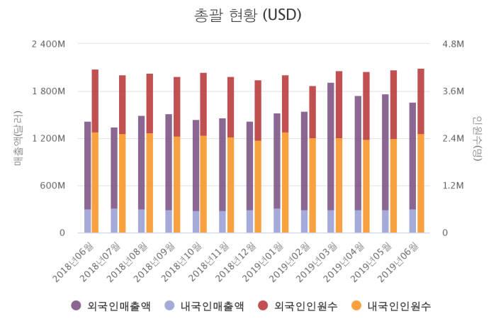 자료=한국면세점협회