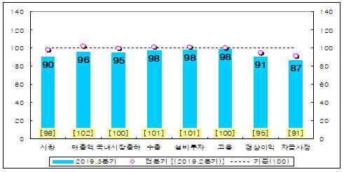 제조업 전체 주요 항목별 3분기 전망 BSI