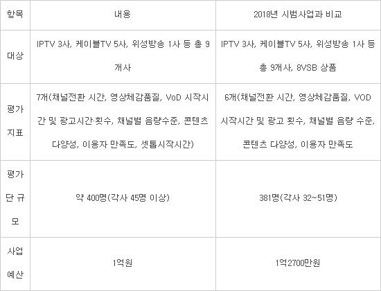 유료방송 품질평가 내달 착수···신뢰성 확보 관건