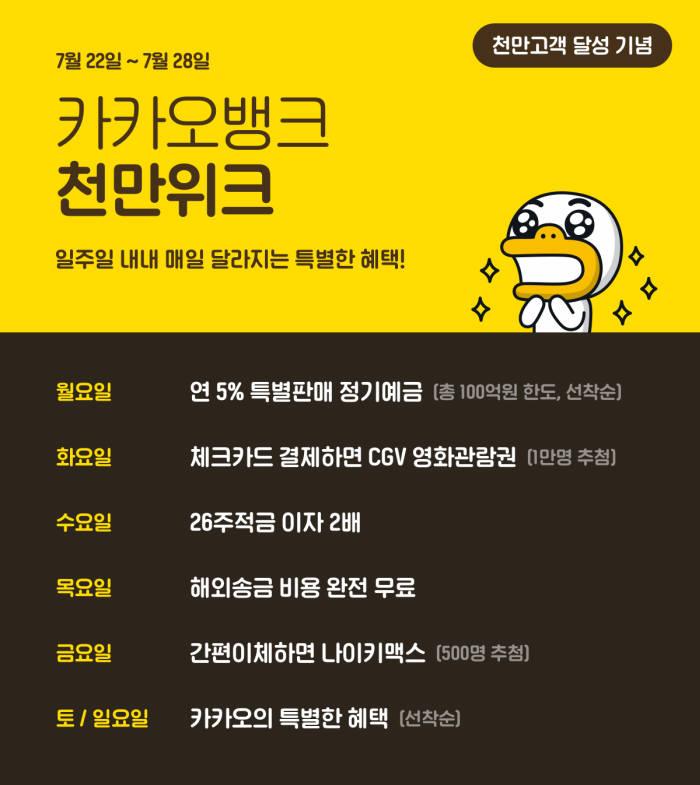 카카오뱅크, 고객 1000만 돌파 기념 '천만위크 이벤트' 연다