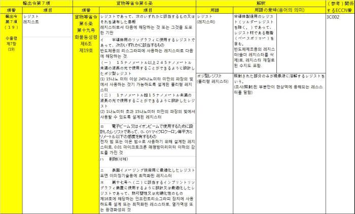 245나노 미만을 언급했던 일본 경제산업성 자료