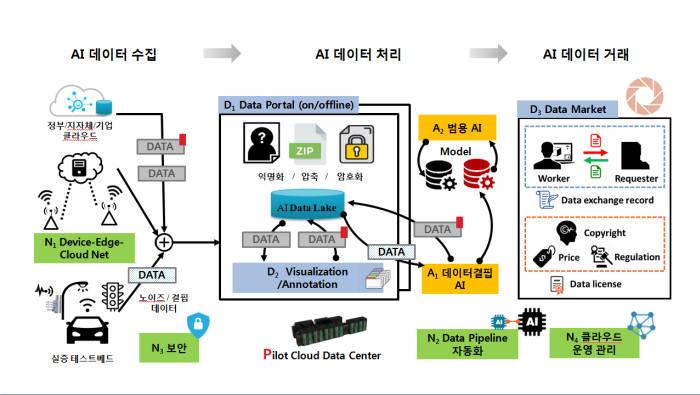 AI 집적단지의 클라우드 데이터센터 개요도.