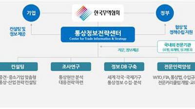 {htmlspecialchars(무역협회, 하반기 '통상정보전략센터' 설치...통상전략 2020 공개)}