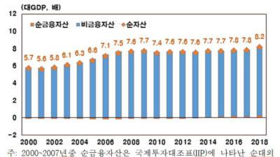 지난해 토지자산 GDP 대비 4.3배....부동산 가격 상승 영향