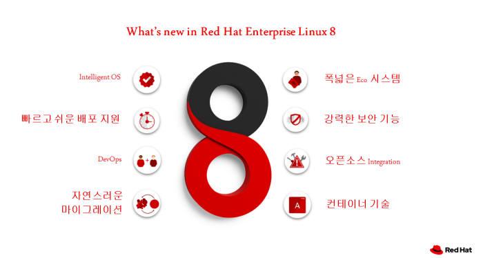 레드햇, '엔터프라이즈 리눅스8'으로 디지털 전환 돕는다
