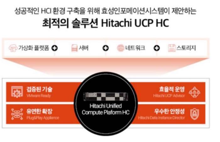 [이슈분석]하이퍼컨버지드인프라(HCI) 주목받는 이유는
