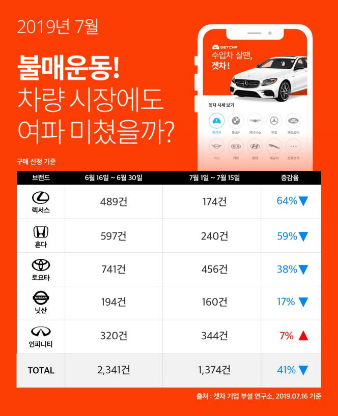 日 불매운동 확산에…일본車 견적 확인 전월比 '41%↓'
