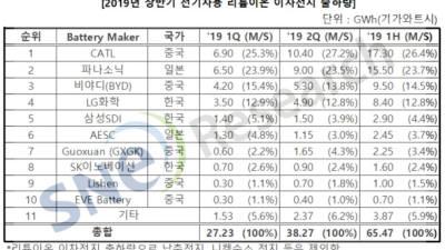 상반기 전기차 배터리 출하량 韓 점유율 19.7%…4·5·8위 기록
